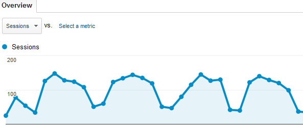 sample google analytics graph