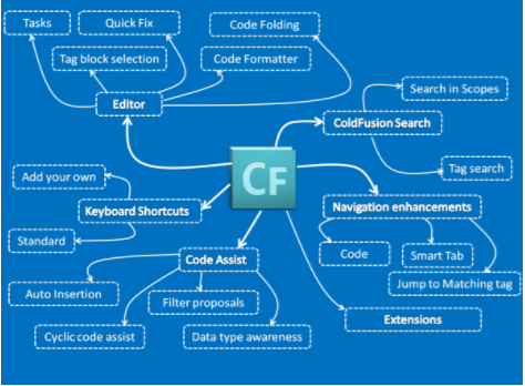 learning coldfusion in 2017 snack o clocksnack o clock